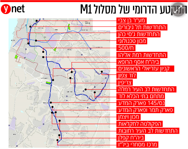 מסלול הקו הדרומי של המטרו M1