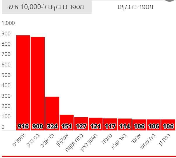 מספר הנדבקים בקורונה 2.4.2020